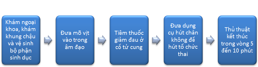 Phuong Phap Hut Thai Dieu Hoa An Toan