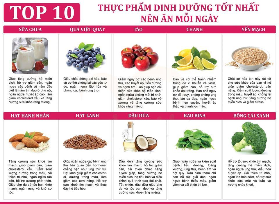 Top Thuc Pham Nen An